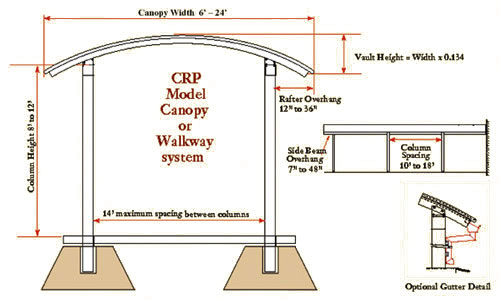 Clearspan Canopy Diagram